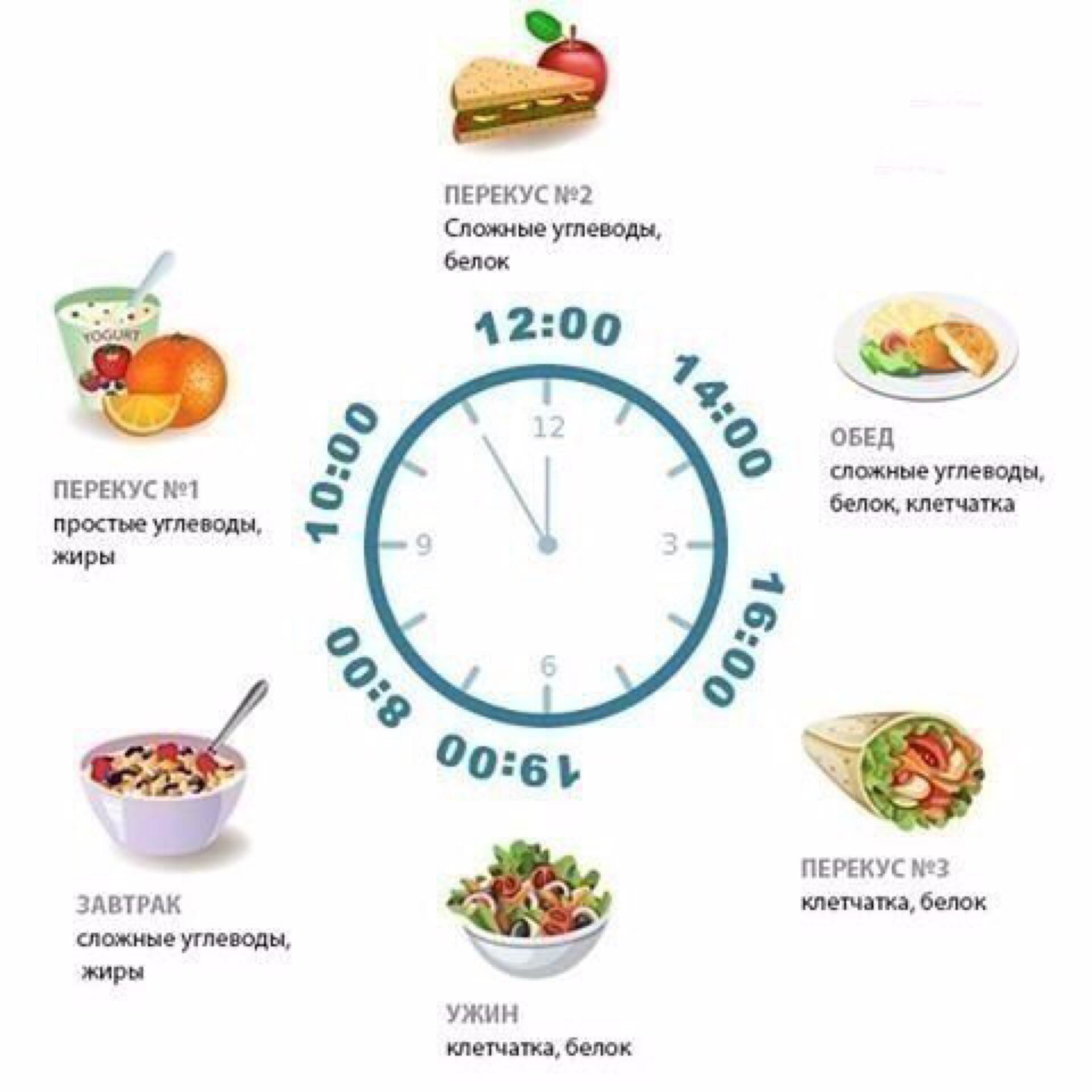 Схема питания для похудения пп