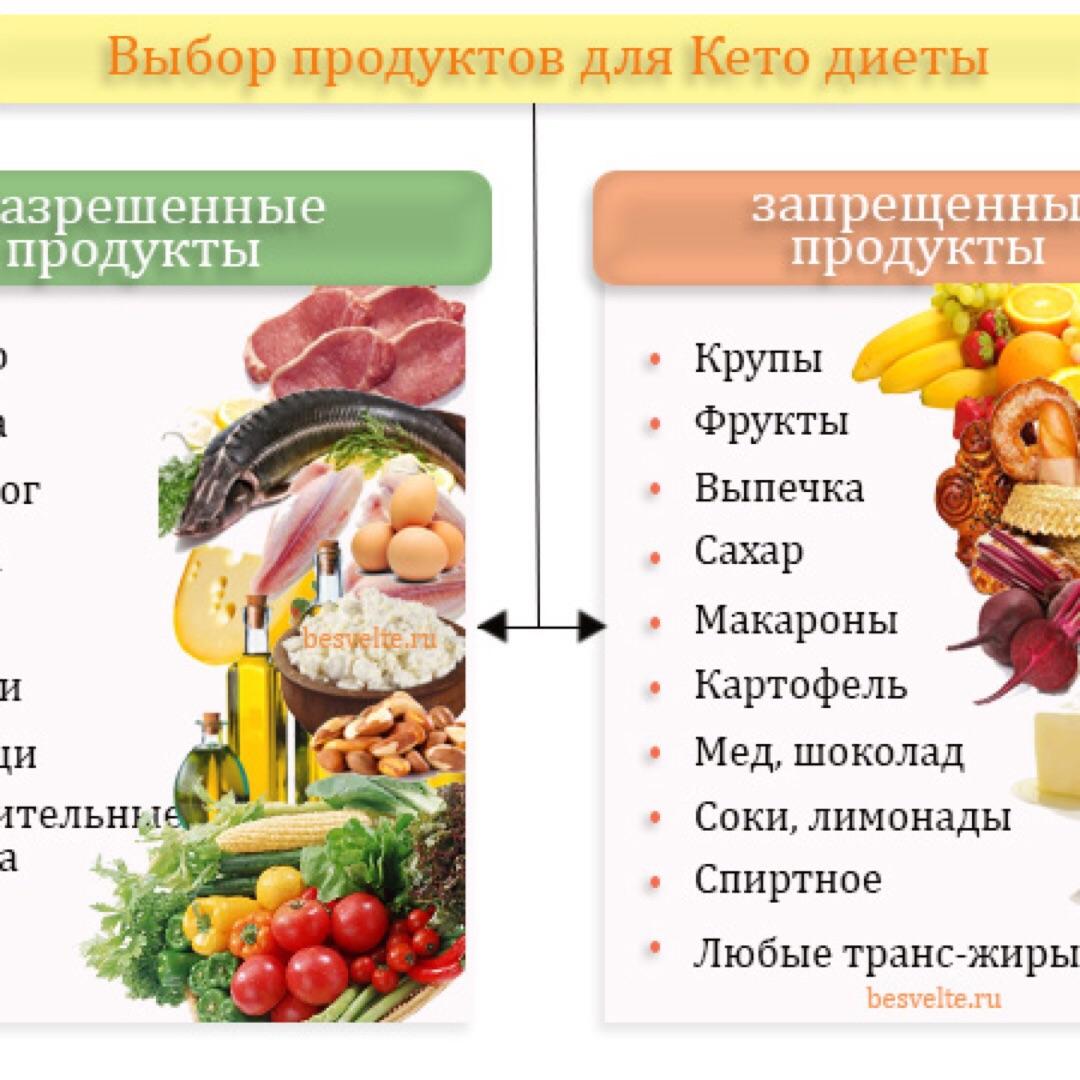 Какие продукты не есть во время диеты