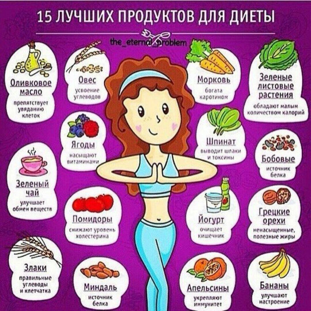 Какие Фрукты Нельзя Есть На Диете Список. Какие фрукты можно есть для снижения веса.Какие фрукты лучше есть чтобы похудеть!