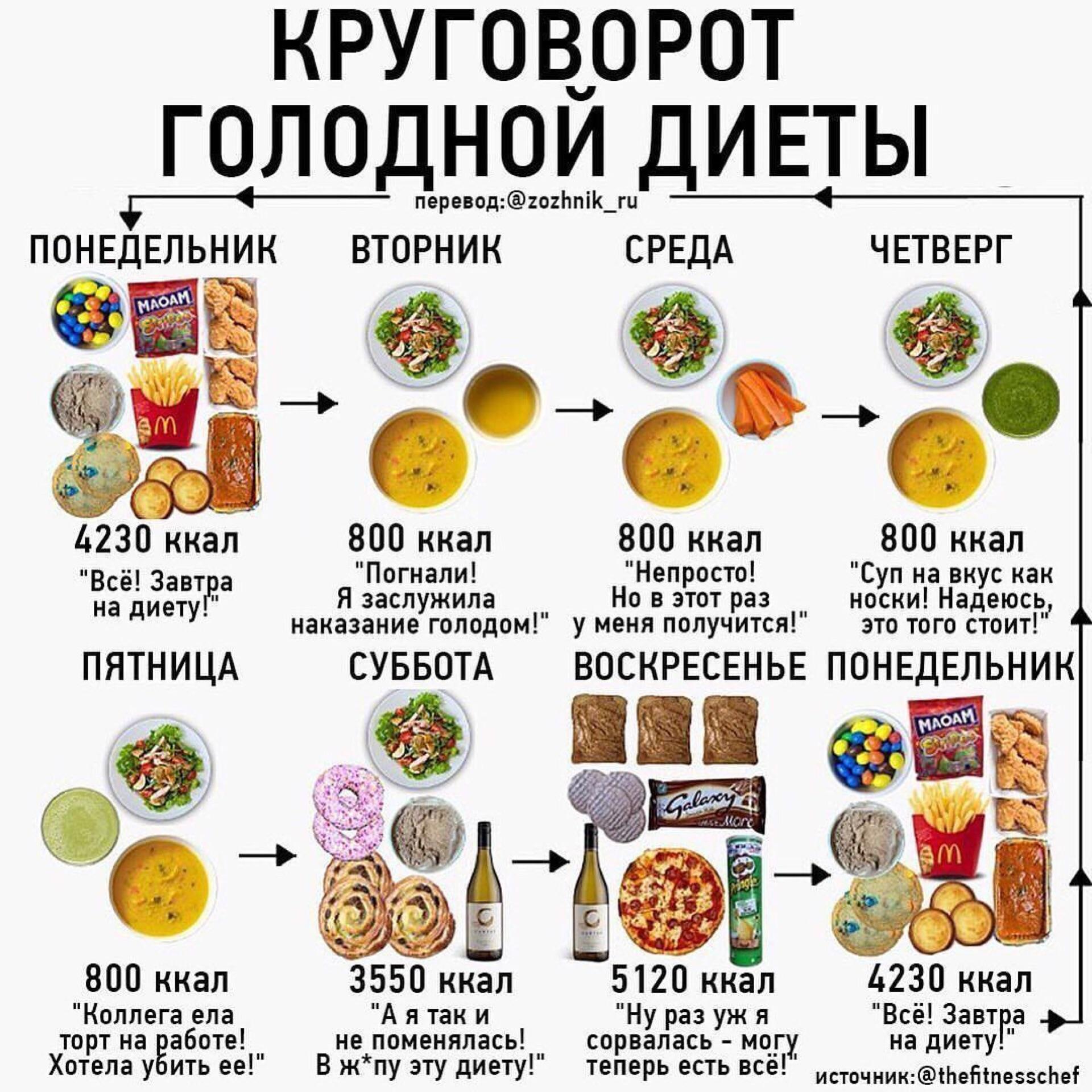 Что когда голодная при диете