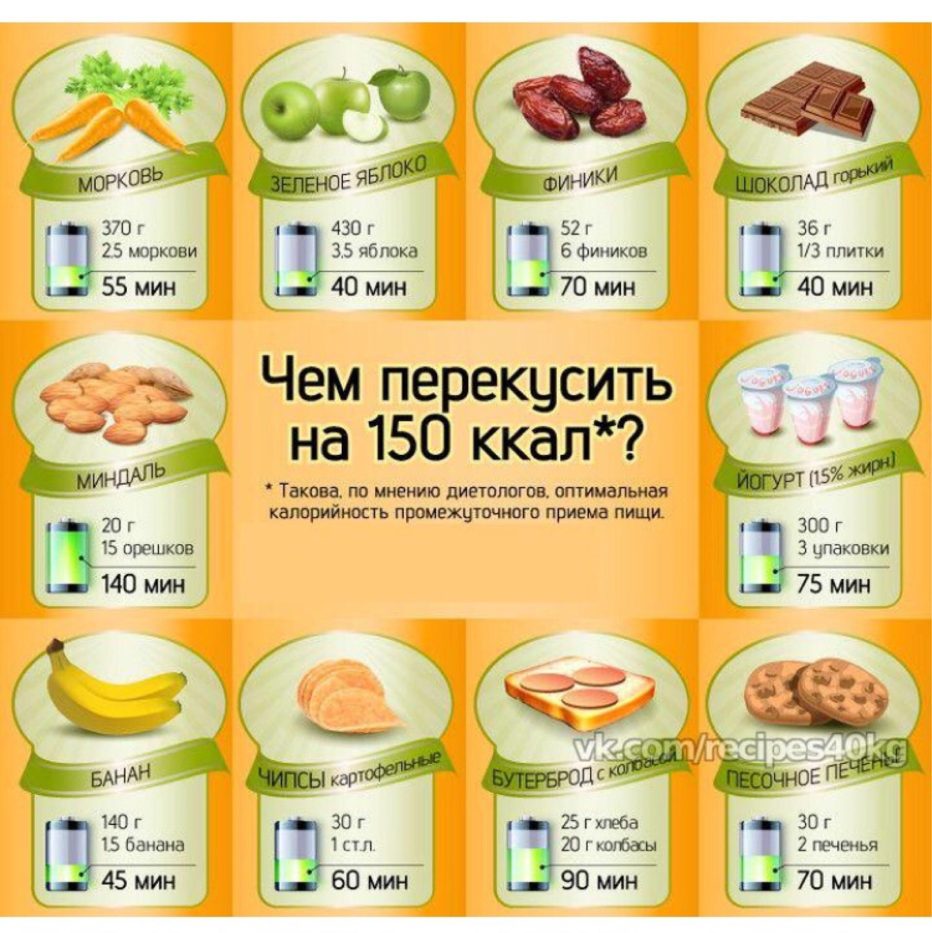 пп перекусы для похудения