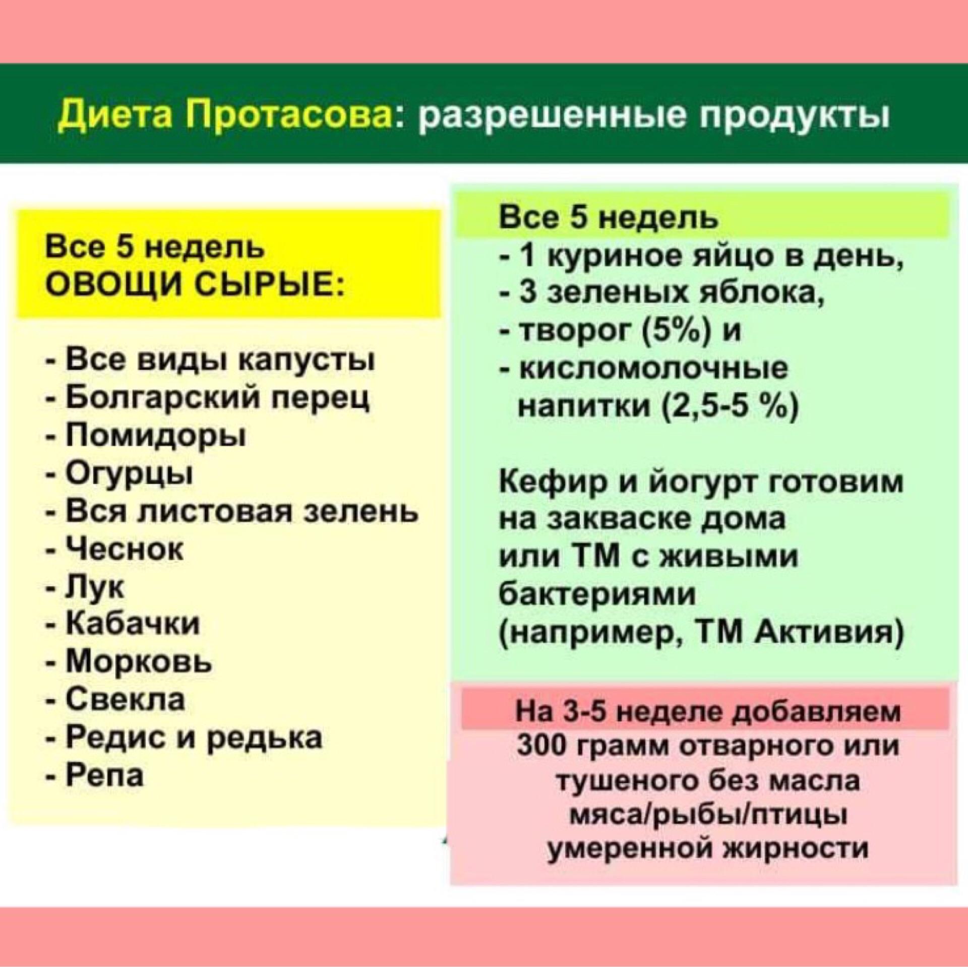 Таблица Диеты Протасова.