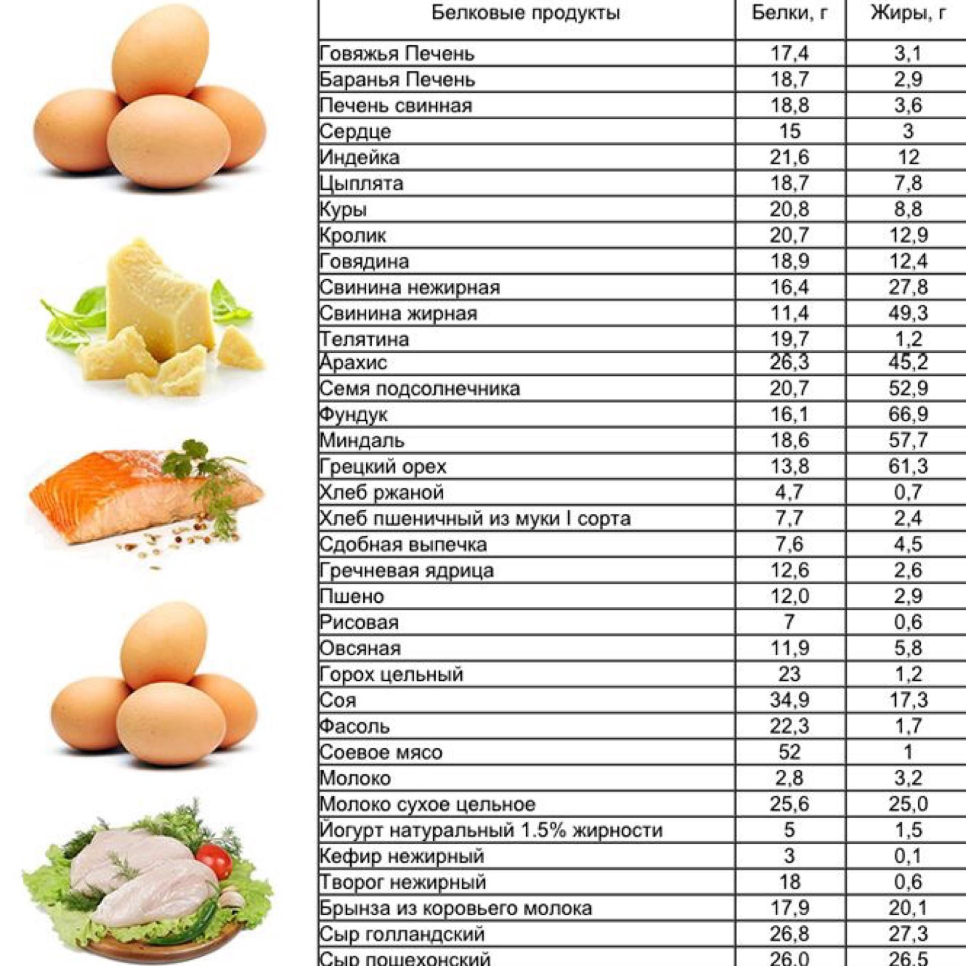 На какую диету есть после белковой