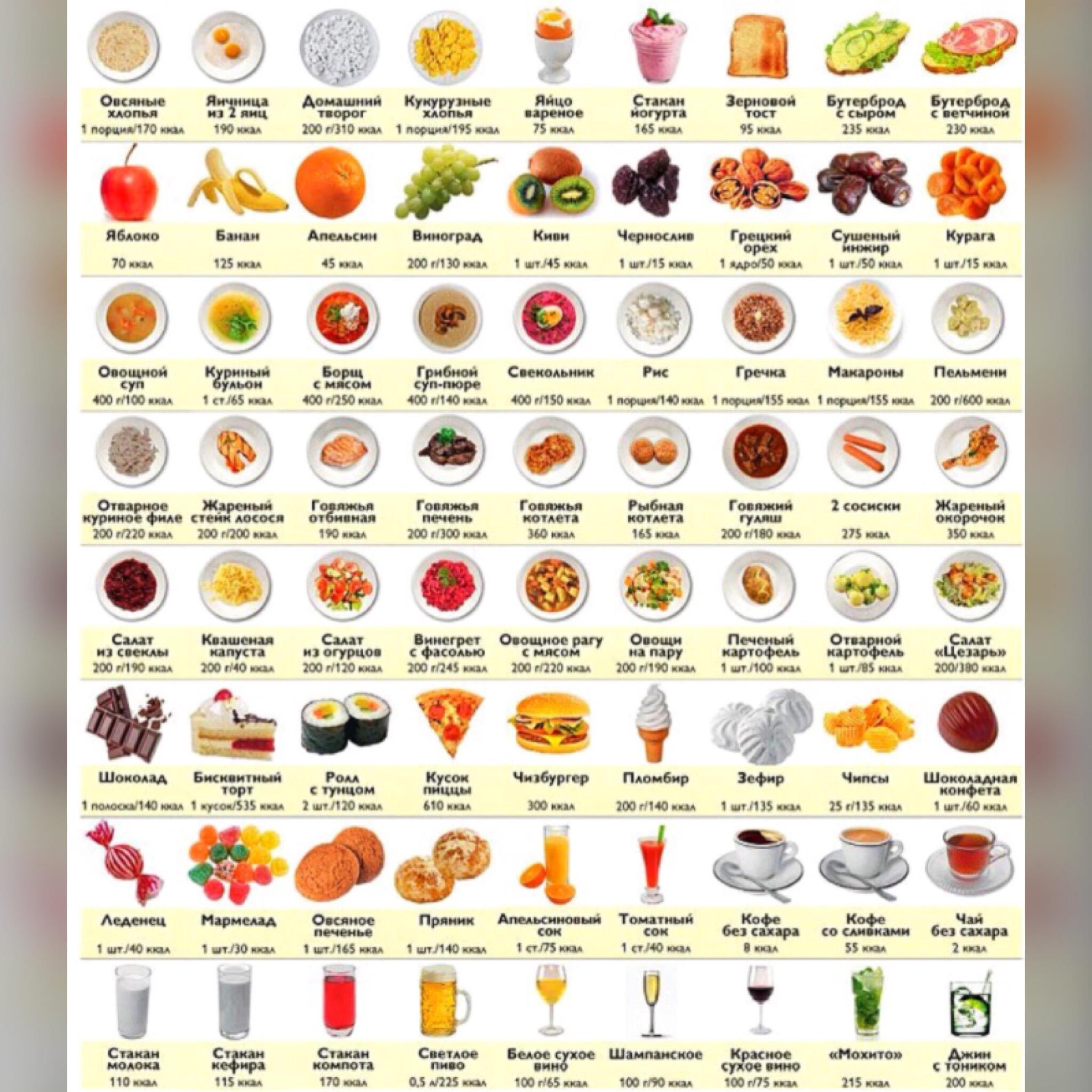 Меня питания для похудения таблица