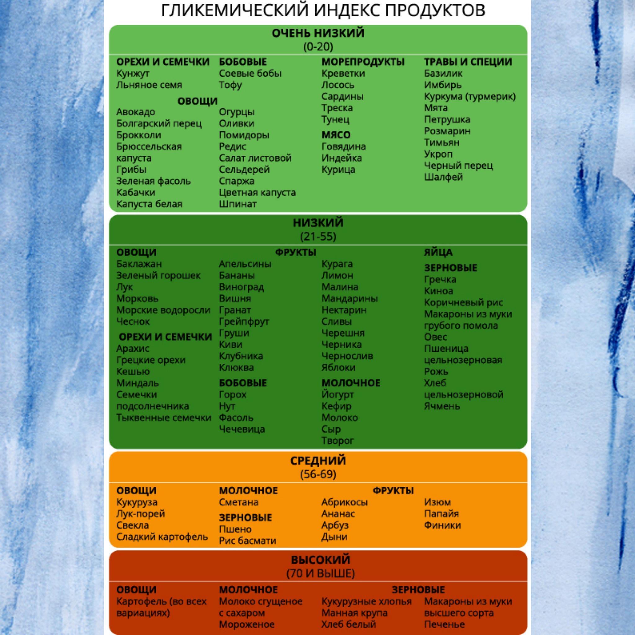 Гипогликемическая диета таблица продуктов